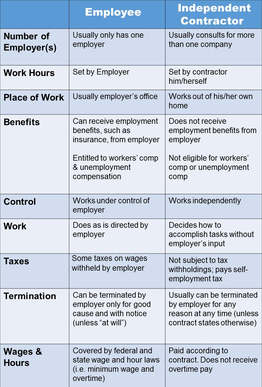 employee or independant contractor koni polycode co